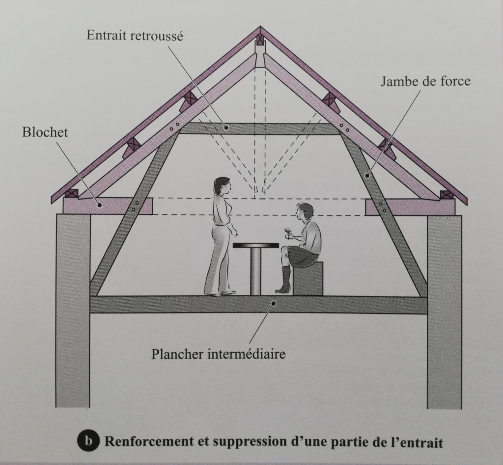 la construction comment ça marche, exemple de solution pour aménagement de comble