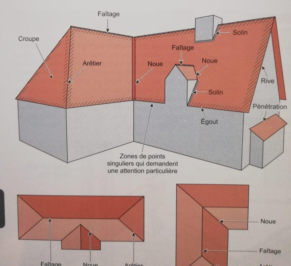 Champ lexical toiture dans le livre construire rénover et aménager une maison