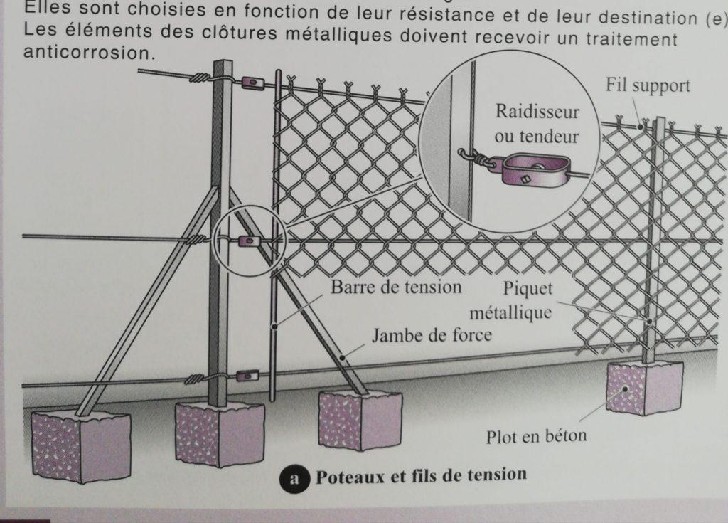 Schéma de montage d'une clôture souple du livre la construction comment ça marche,