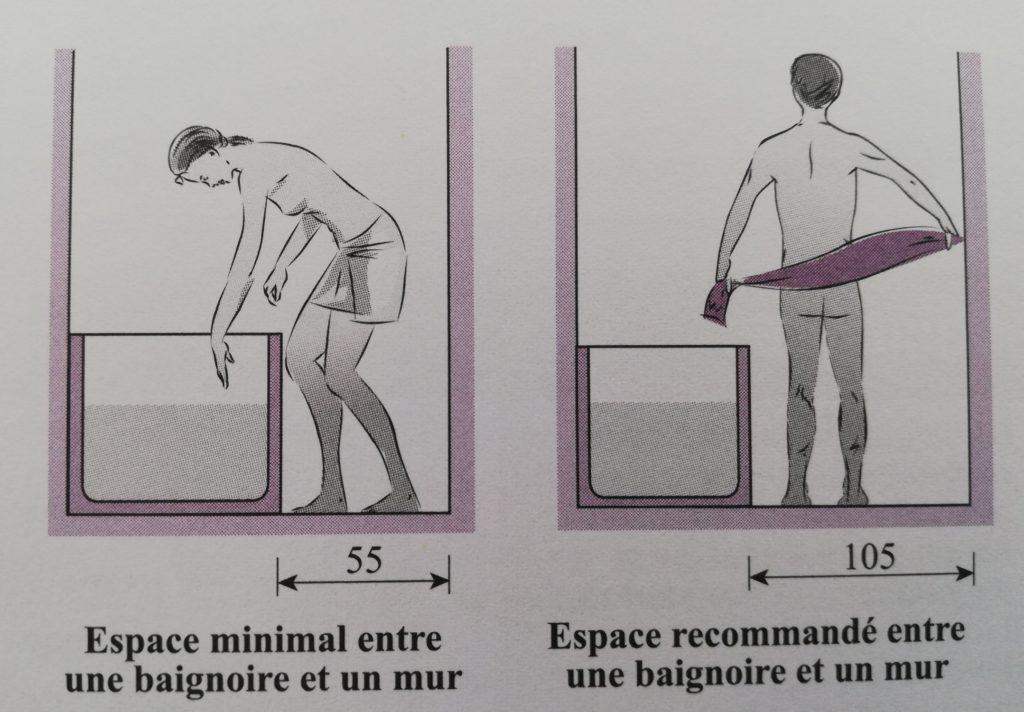 Dimension humaine en salle de bain pour concevoir un plan, illustration du livre la construction comment ça marche,
