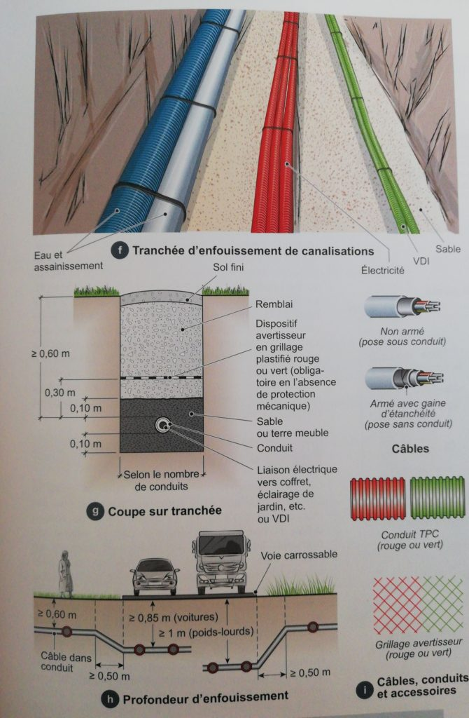 schéma indiquant les éléments nécessaires aux travaux pour viabiliser un terrain