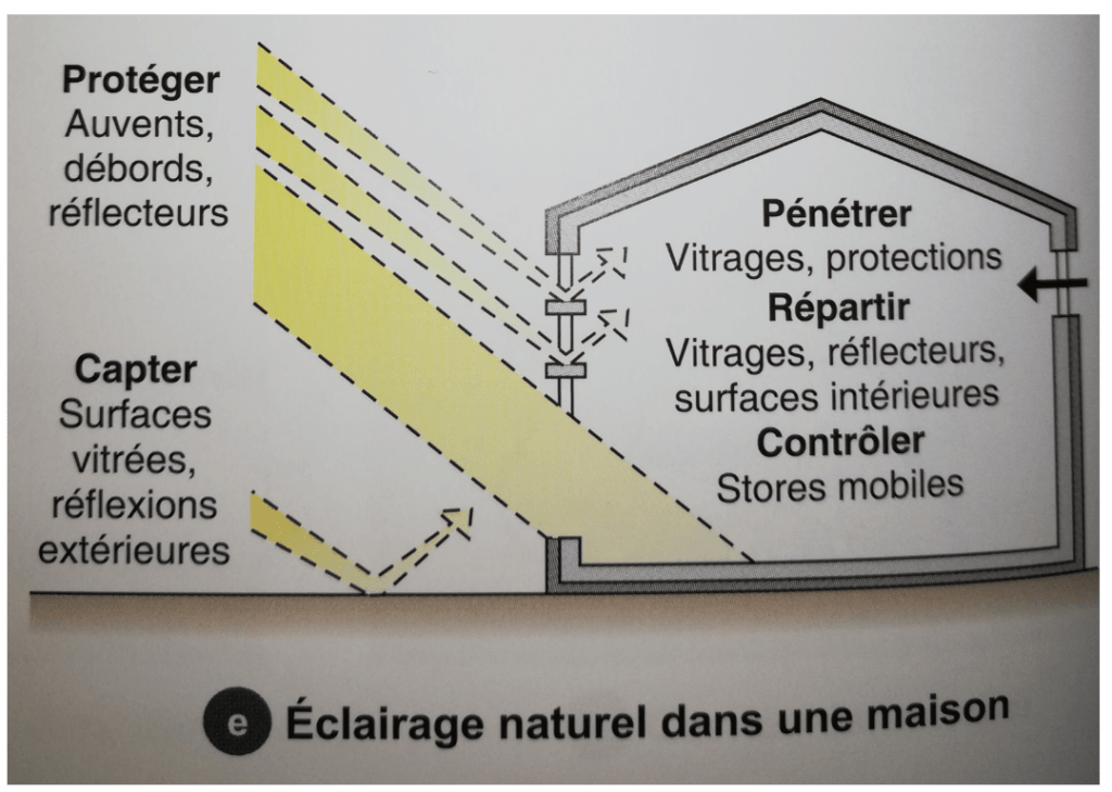 L'incidence de l'éclairage naturel dans votre maison