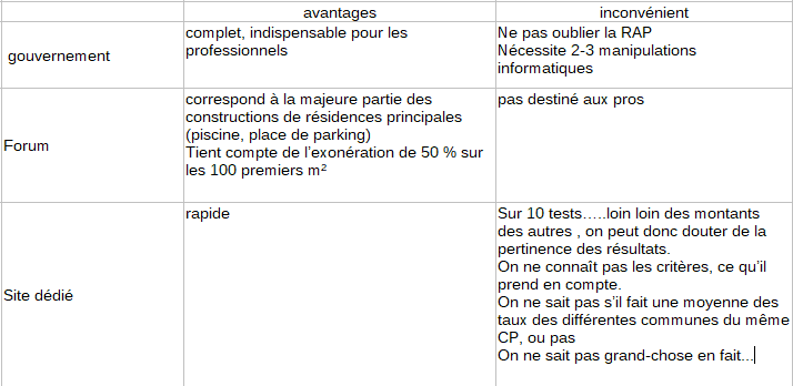 bilan du test des simulateurs de taxe d'aménagement en ligne