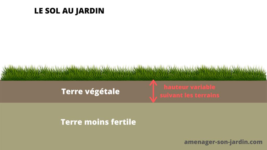 schéma différentes couches de terre