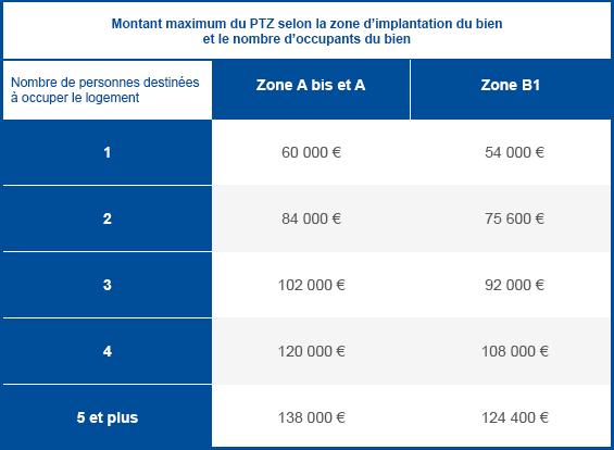 plafond de coût du projet en zone Abis, A et B1