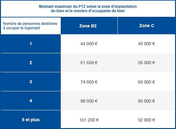 plafond de coût du projet en zone B2 et C