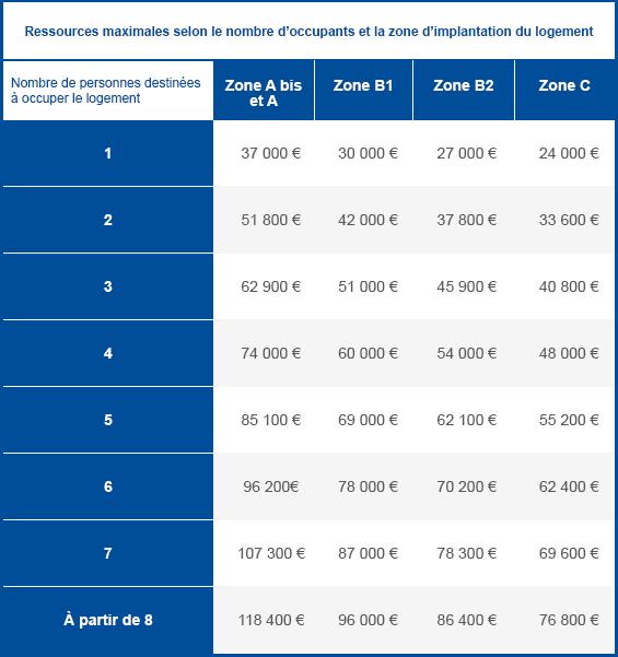 plafond de revenus des zones PTZ A, Abis,B2 et C