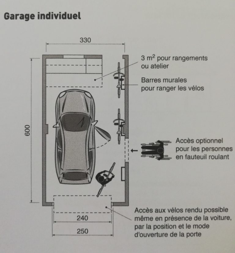 dimensions garage simple pour réaliser sa maison sur mesure