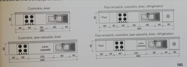 exemples d'aménagements pour une cuisine