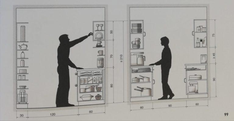 accessibilté rangements cuisine